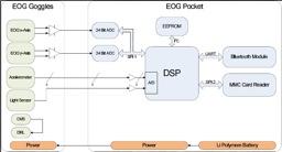 EOG Goggles diagram